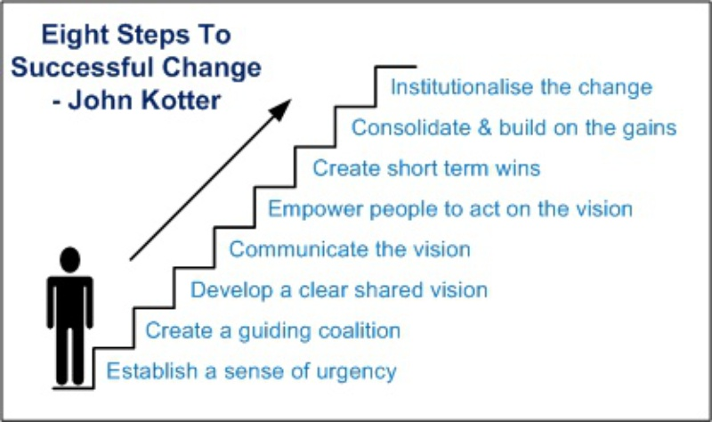 kotter's 8 steps leading change in the Buy leading change first  it is that kotter's plan for change management could do with asking how it  the book is readable and the steps which he.